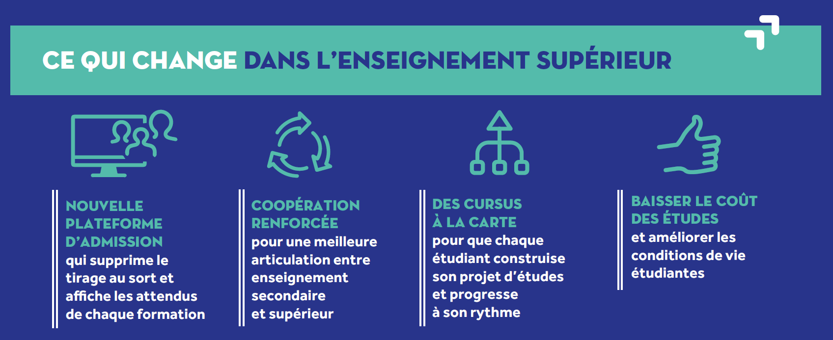 Part of an infographic about changes in the higher education sector (higher education reform in France 2017/18)