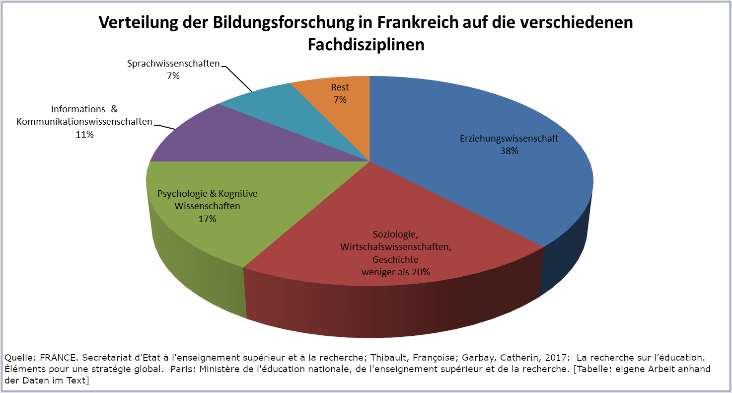 Pie chart: Education research by professional disciplines in France