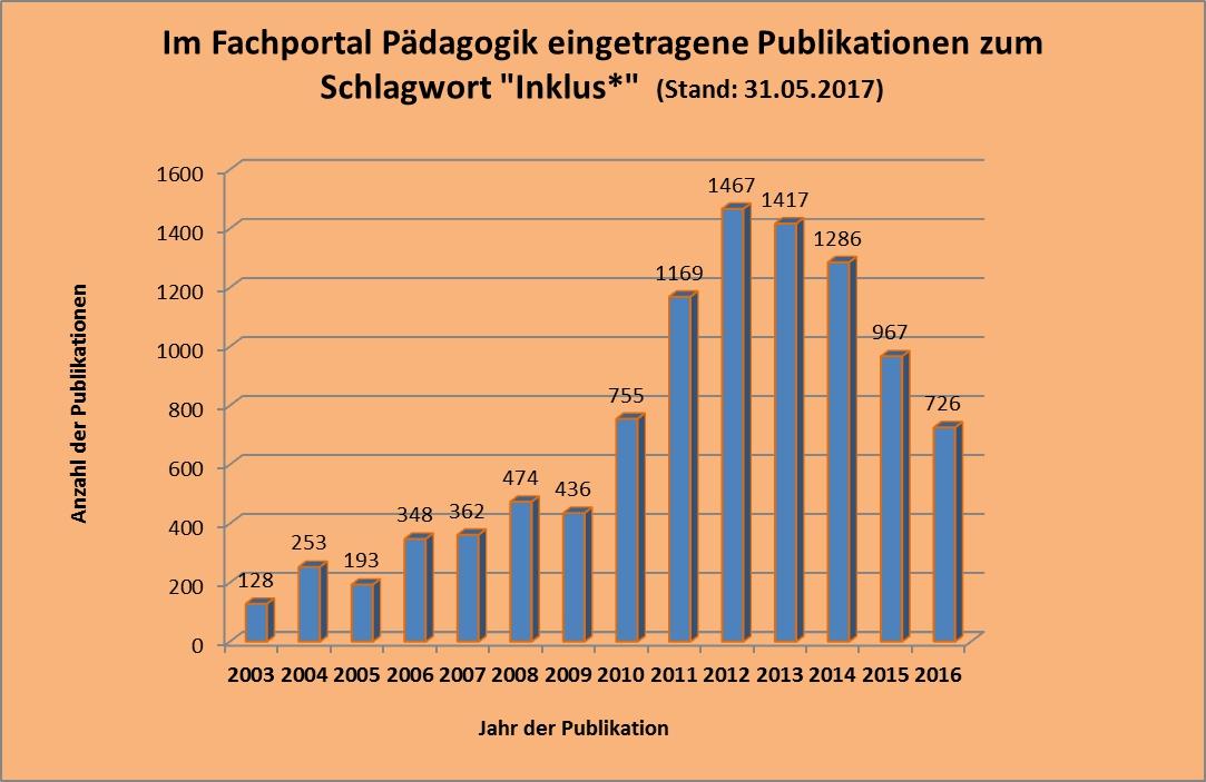 Säulendiagramm der Publikationen aus dem Fachportal Pädagogik zum Schlagwort 'Inklus*'