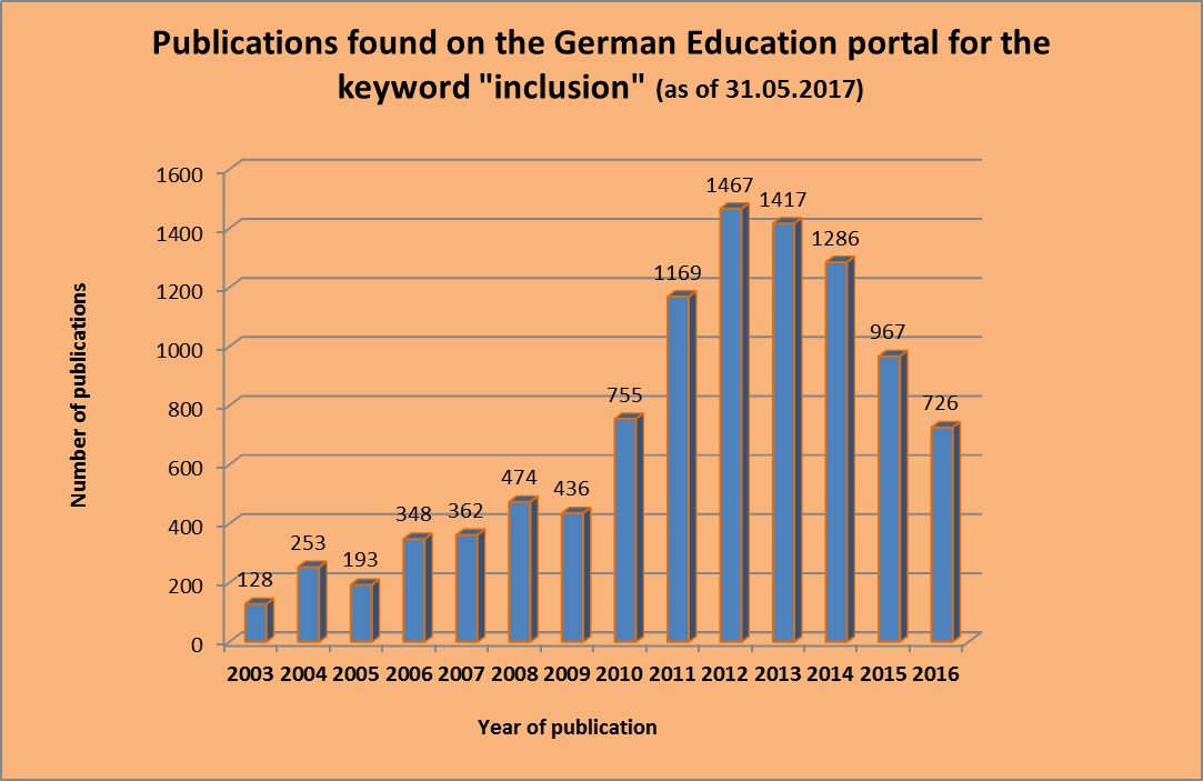 Bar graph of the publications found on the German Education Portal for the keyword 'inclusion' (as of 31.05.17)