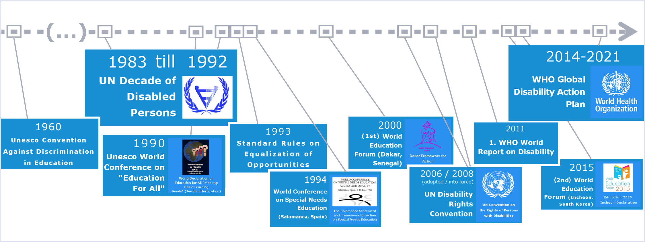 Timeline with some important dates of international inclusion policy.