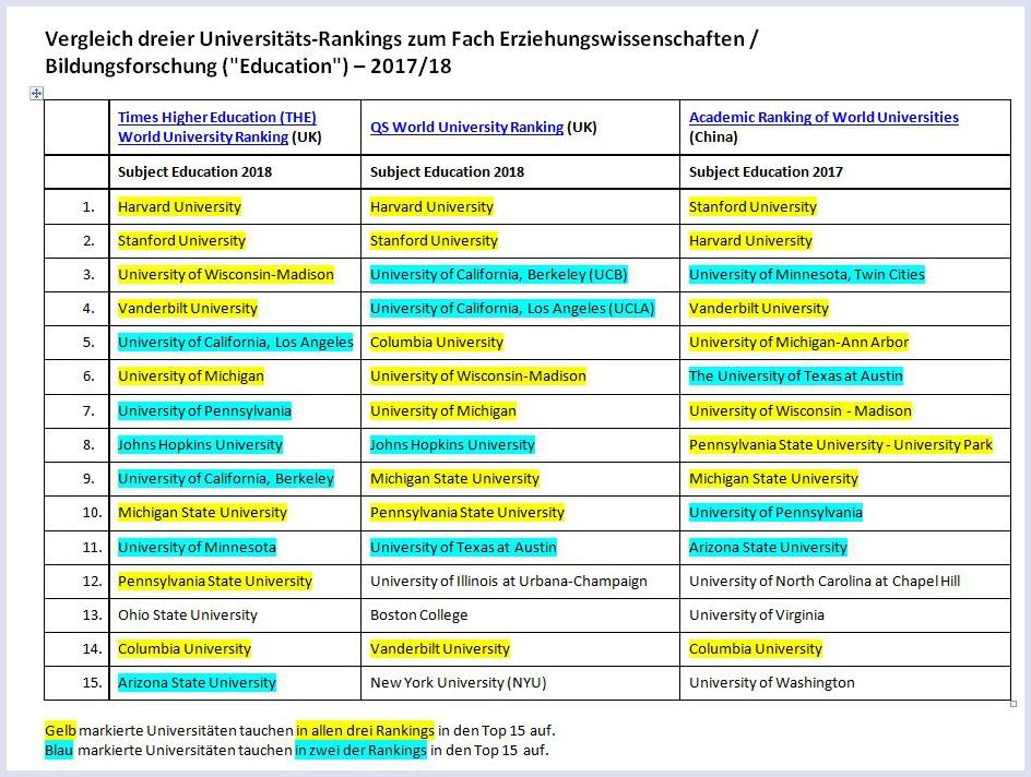 Vergleich dreier Universitäts-Rankings zum Fach Erziehungswissenschaften / Bildungsforschung (