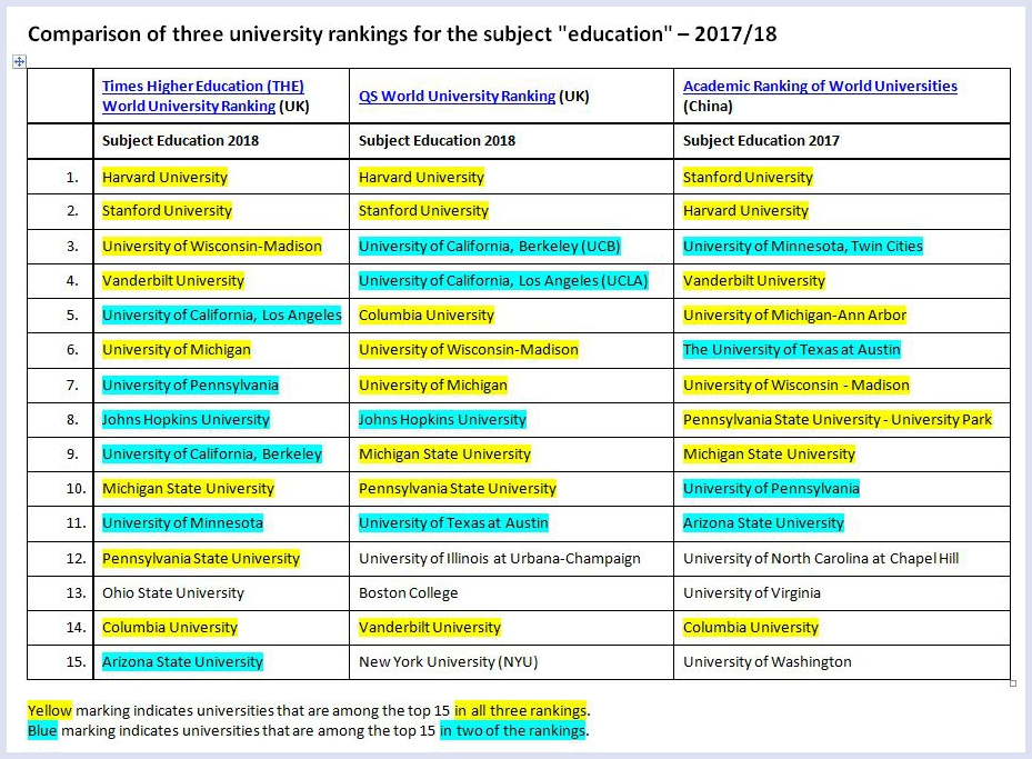 Comparison of three university rankings for the subject