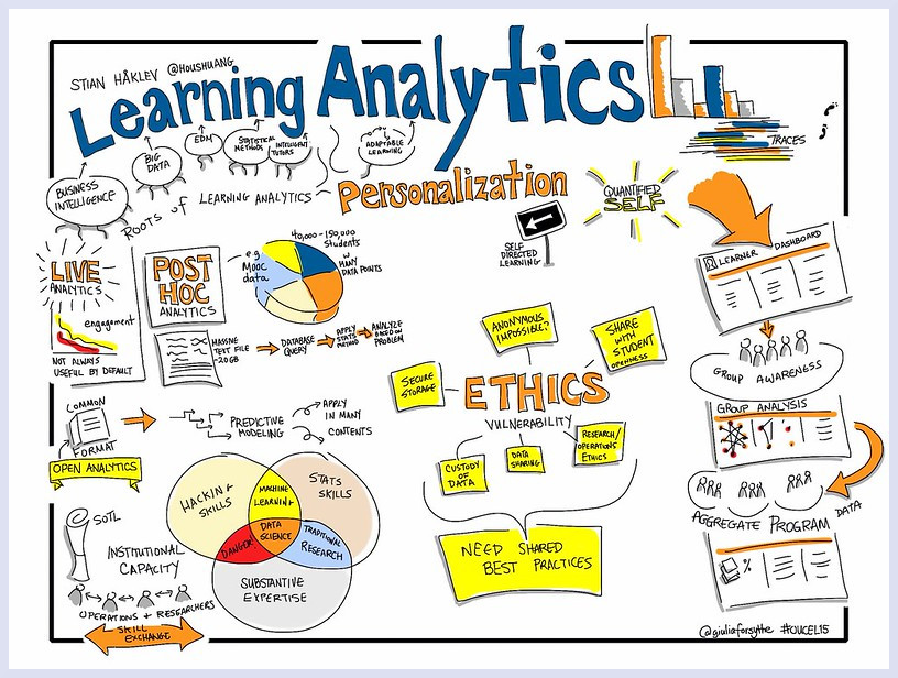 Visualisation of a presentation about Learning Analytics