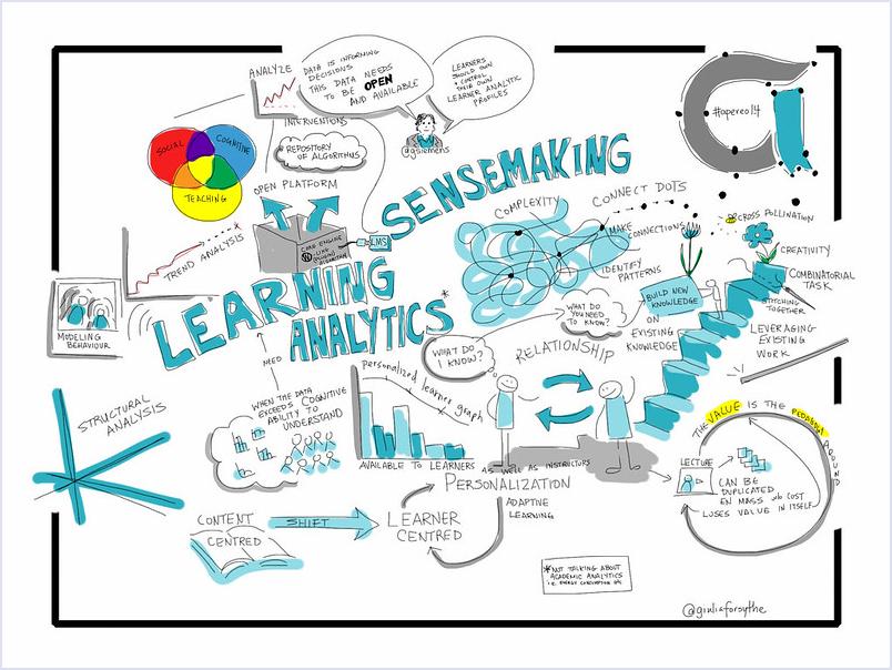Graphische Darstellung eines Vortrags über Learning Analytics