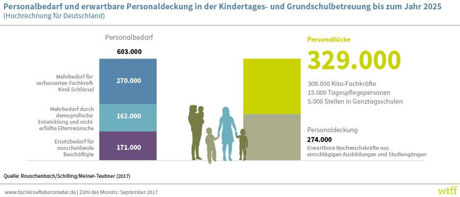 Die Grafik zeigt nach einer Hochrechnung für Deutschland den Personalbedarf und die erwartbare Personaldeckung in der Kindertages- und Grundschulbetreuung bis zum Jahr 2025.